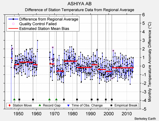 ASHIYA AB difference from regional expectation