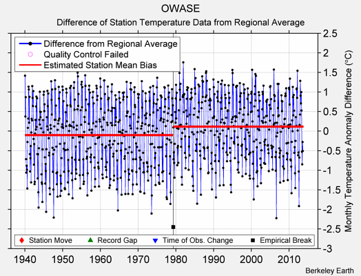 OWASE difference from regional expectation