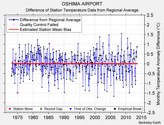 OSHIMA AIRPORT difference from regional expectation