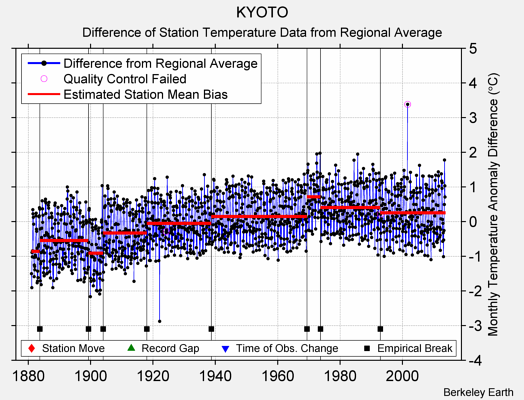 KYOTO difference from regional expectation