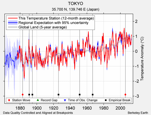 TOKYO comparison to regional expectation