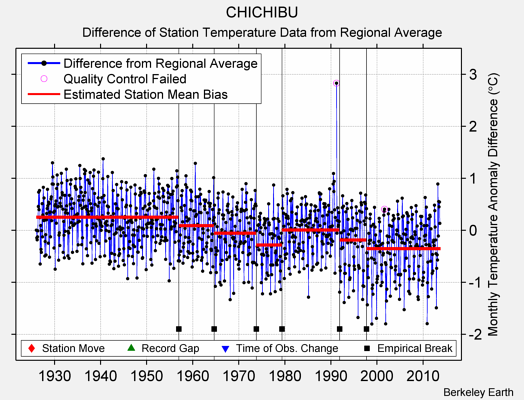 CHICHIBU difference from regional expectation