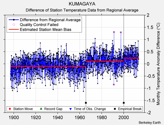 KUMAGAYA difference from regional expectation