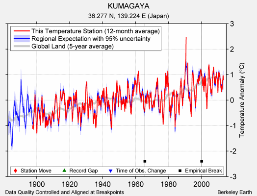 KUMAGAYA comparison to regional expectation