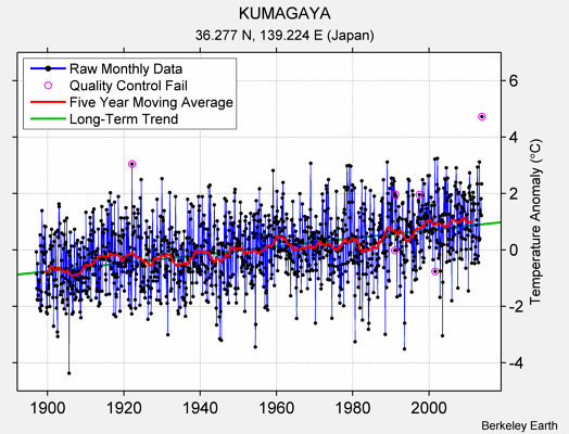 KUMAGAYA Raw Mean Temperature