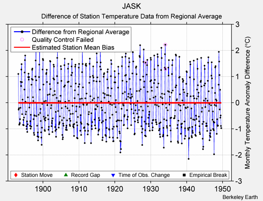 JASK difference from regional expectation