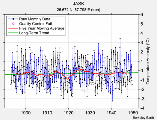 JASK Raw Mean Temperature