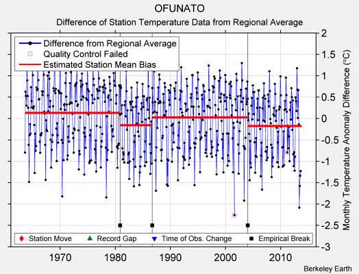 OFUNATO difference from regional expectation