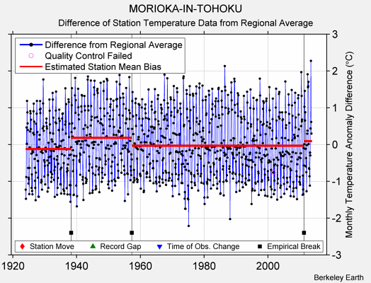 MORIOKA-IN-TOHOKU difference from regional expectation