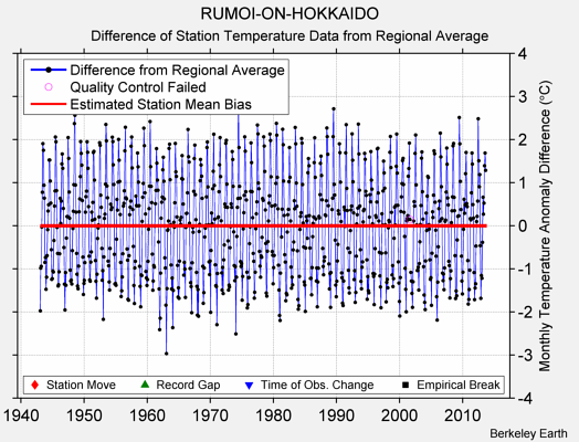 RUMOI-ON-HOKKAIDO difference from regional expectation