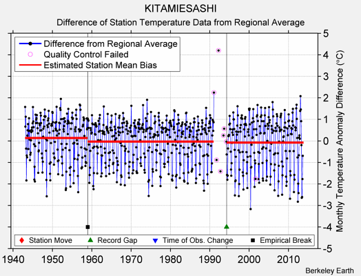 KITAMIESASHI difference from regional expectation