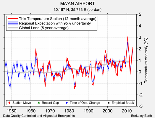 MA'AN AIRPORT comparison to regional expectation