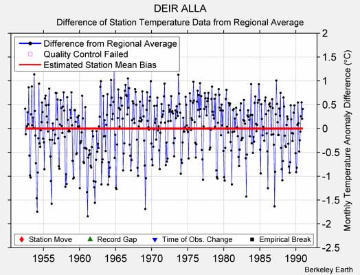 DEIR ALLA difference from regional expectation