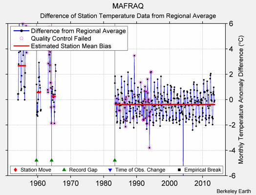 MAFRAQ difference from regional expectation