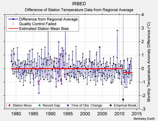 IRBED difference from regional expectation