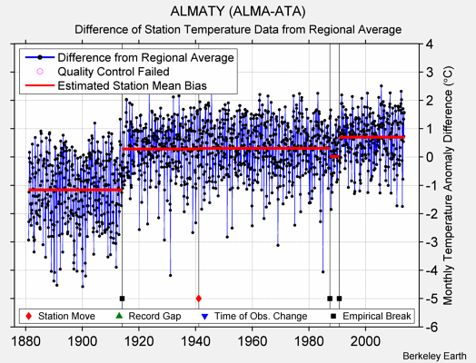 ALMATY (ALMA-ATA) difference from regional expectation