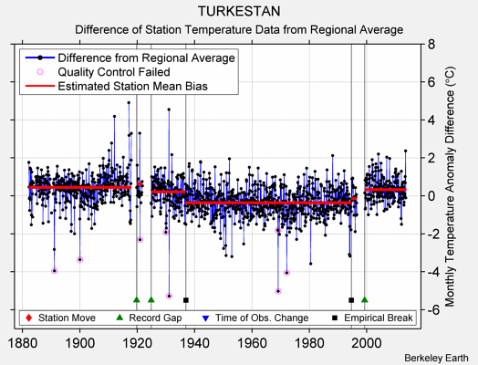 TURKESTAN difference from regional expectation