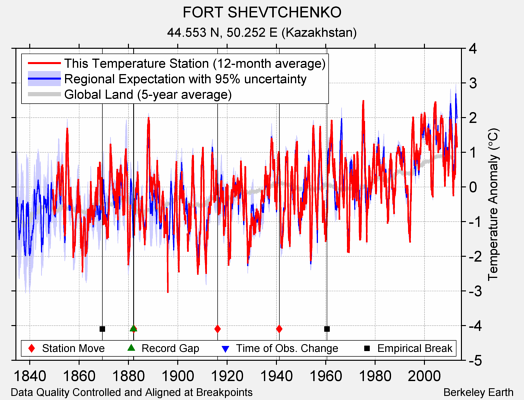 FORT SHEVTCHENKO comparison to regional expectation