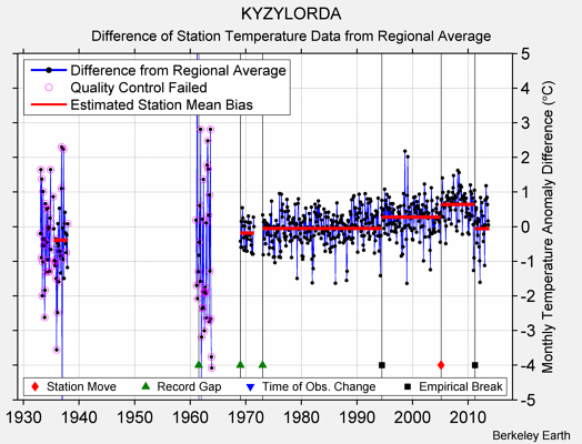 KYZYLORDA difference from regional expectation