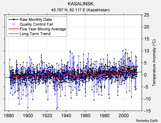 KASALINSK Raw Mean Temperature