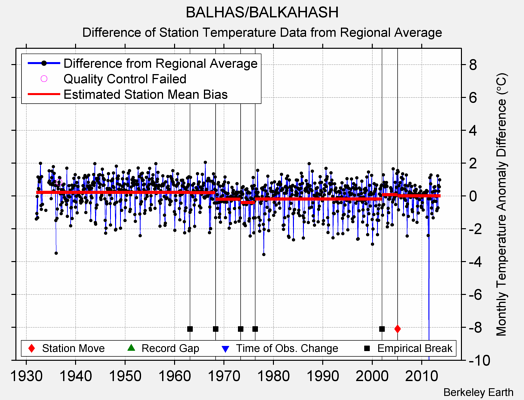 BALHAS/BALKAHASH difference from regional expectation