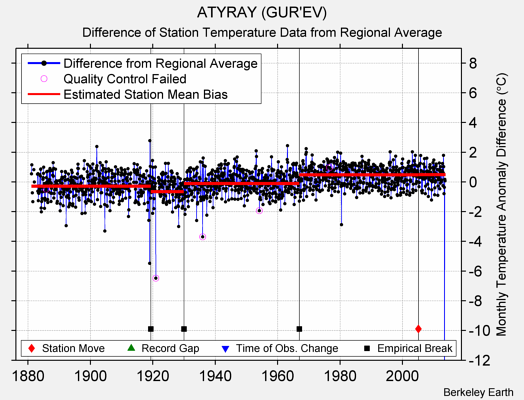 ATYRAY (GUR'EV) difference from regional expectation