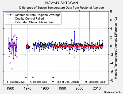NOVYJ USHTOGAN difference from regional expectation