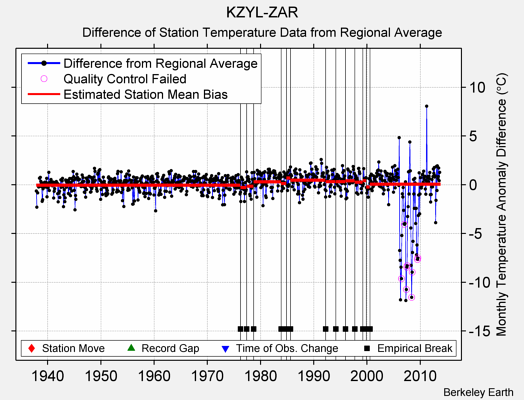 KZYL-ZAR difference from regional expectation