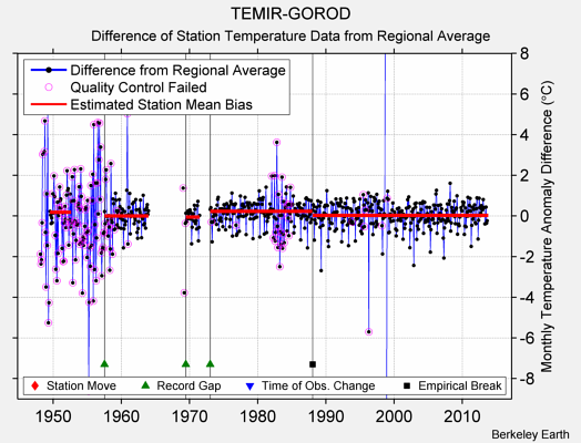 TEMIR-GOROD difference from regional expectation