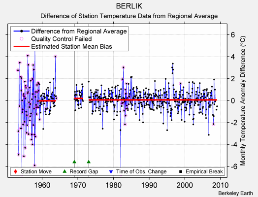 BERLIK difference from regional expectation