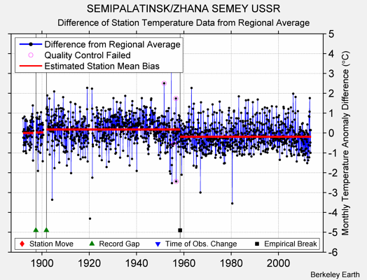 SEMIPALATINSK/ZHANA SEMEY USSR difference from regional expectation