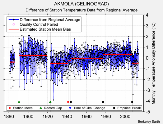 AKMOLA (CELINOGRAD) difference from regional expectation