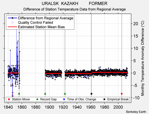 URALSK  KAZAKH         FORMER difference from regional expectation