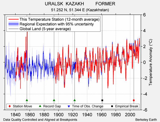 URALSK  KAZAKH         FORMER comparison to regional expectation