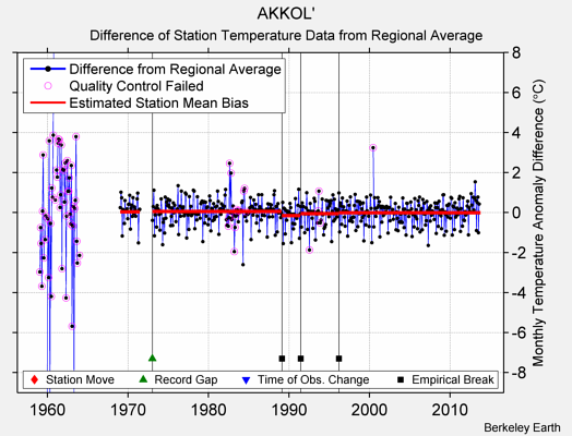 AKKOL' difference from regional expectation