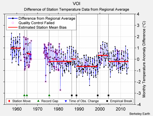 VOI difference from regional expectation