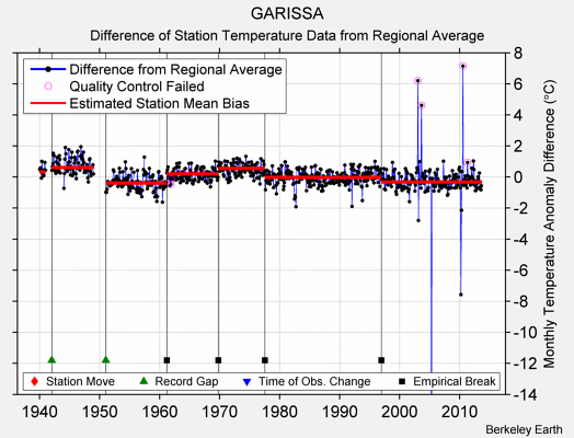 GARISSA difference from regional expectation
