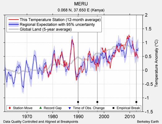 MERU comparison to regional expectation