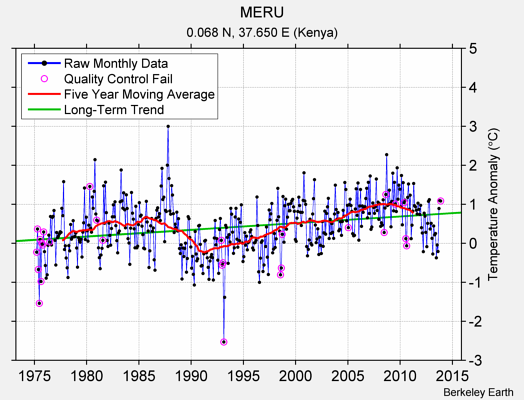 MERU Raw Mean Temperature