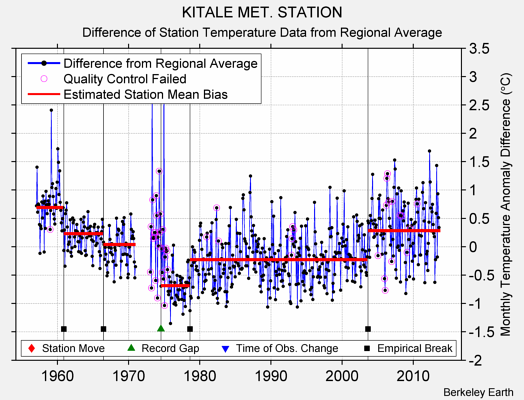 KITALE MET. STATION difference from regional expectation