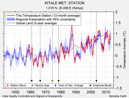 KITALE MET. STATION comparison to regional expectation