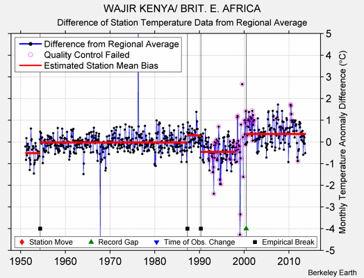 WAJIR KENYA/ BRIT. E. AFRICA difference from regional expectation