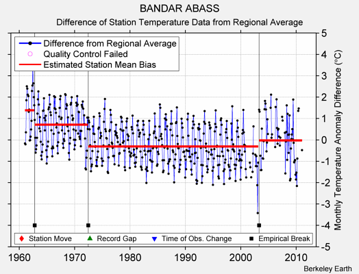 BANDAR ABASS difference from regional expectation