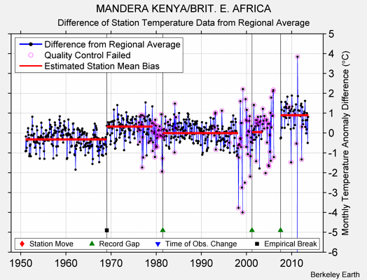 MANDERA KENYA/BRIT. E. AFRICA difference from regional expectation