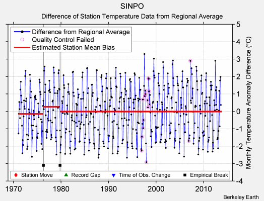 SINPO difference from regional expectation