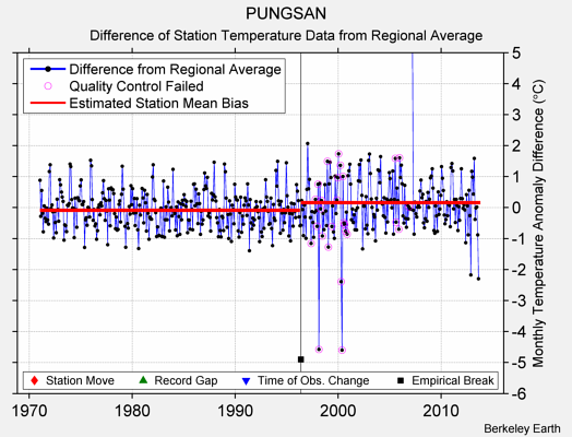 PUNGSAN difference from regional expectation
