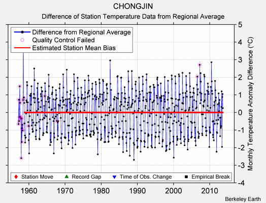 CHONGJIN difference from regional expectation