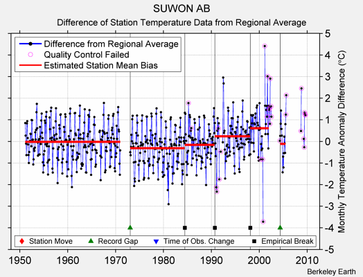 SUWON AB difference from regional expectation