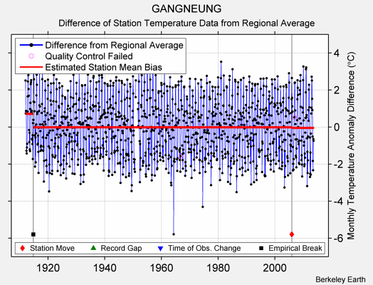 GANGNEUNG difference from regional expectation