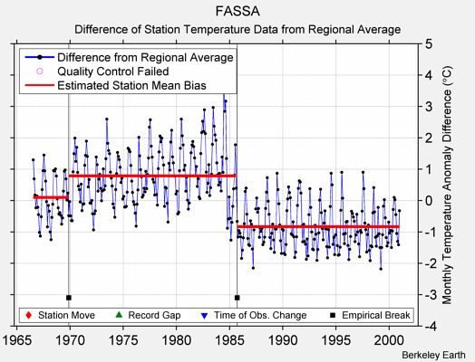 FASSA difference from regional expectation